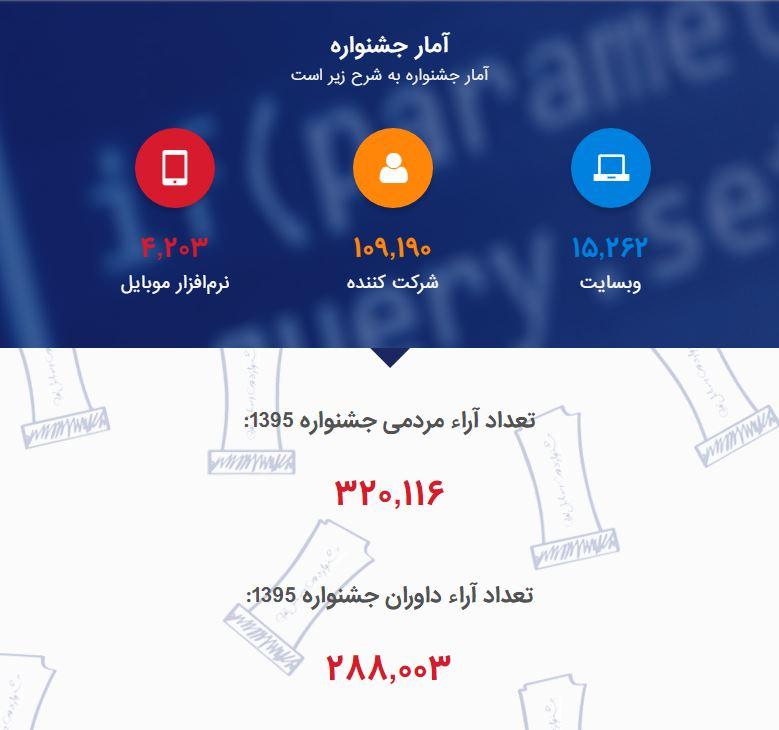 آمار حشنواره وب و موبایل ایران سال 95